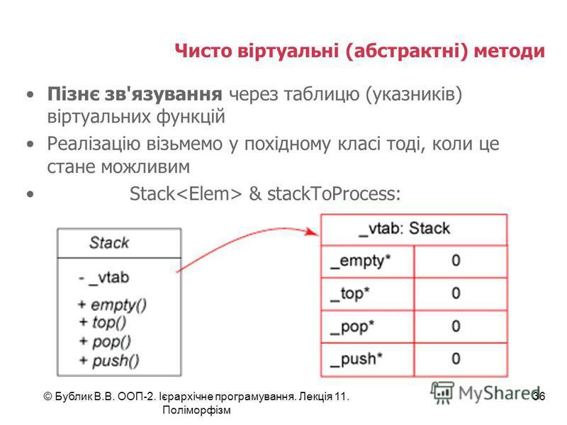 © Бублик В.В. ООП-2. Ієрархічне програмування. Лекція 11. Поліморфізм 36 Чисто віртуальні (абстрактні) методи Пізнє зв'язування через таблицю (указників) віртуальних функцій Реалізацію візьмемо у похідному класі тоді, коли це стане можливим Stack & s