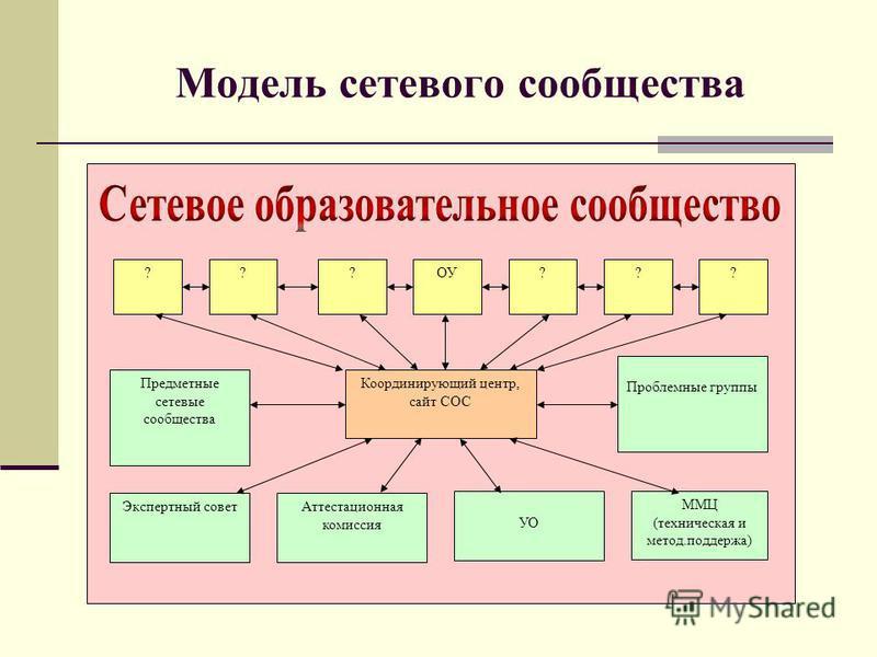 Модель сетевого сообщества Координирующий центр, сайт СОС Проблемные группы Экспертный совет Аттестационная комиссия ММЦ (техническая и метод.поддержка) ???ОУ??? Предметные сетевые сообщества УО