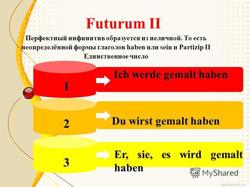 Ich werde gemalt haben Du wirst gemalt haben Er, sie, es wird gemalt haben Futurum II 1 2 3 Перфектный инфинитив образуется из неличной. То есть неопределённой формы глаголов haben или sein и Partizip II Единственное число