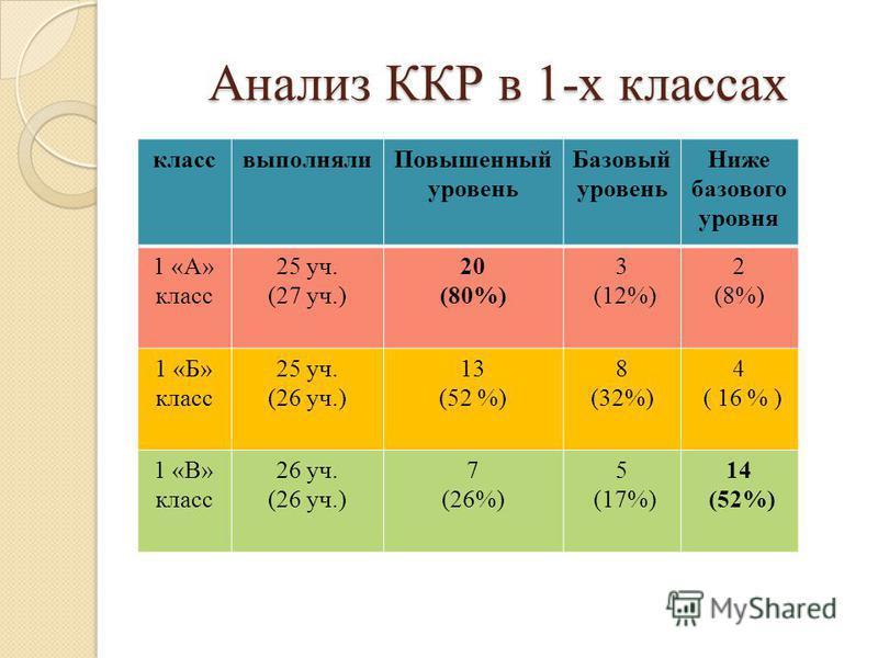 Анализ ККР в 1-х классах класс выполняли Повышенный уровень Базовый уровень Ниже базового уровня 1 «А» класс 25 уч. (27 уч.) 20 (80%) 3 (12%) 2 (8%) 1 «Б» класс 25 уч. (26 уч.) 13 (52 %) 8 (32%) 4 ( 16 % ) 1 «В» класс 26 уч. (26 уч.) 7 (26%) 5 (17%)