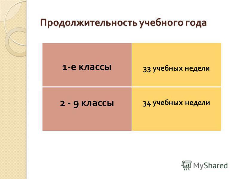 Продолжительность учебного года 1- е классы 33 учебных недели 2 - 9 классы 34 учебных недели