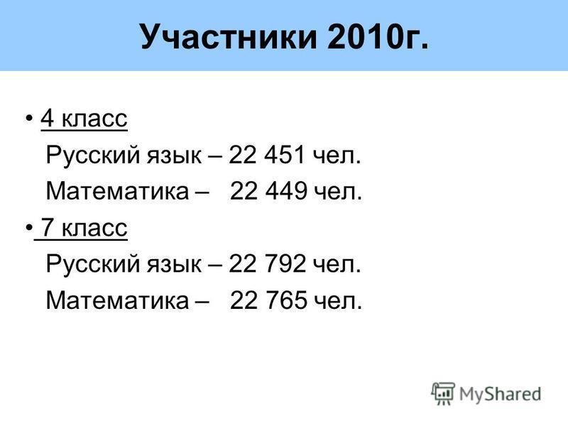 Участники 2010 г. 4 класс Русский язык – 22 451 чел. Математика – 22 449 чел. 7 класс Русский язык – 22 792 чел. Математика – 22 765 чел.