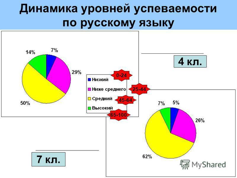 Динамика уровней успеваемости по русскому языку 4 кл. 7 кл. 0-24 25-44 45-64 65-100