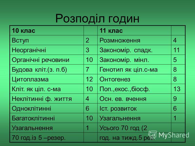 Розподіл годин 10 клас11 клас Вступ2Розмноження4 Неорганічні3Закономір. спадк.11 Органічні речовини10Закономір. мінл.5 Будова кліт.(з. п.б)7Генотип як ціл.с-ма8 Цитоплазма12Онтогенез8 Кліт. як ціл. с-ма10Поп.,екос.,біосф.13 Неклітинні ф. життя4Осн. е
