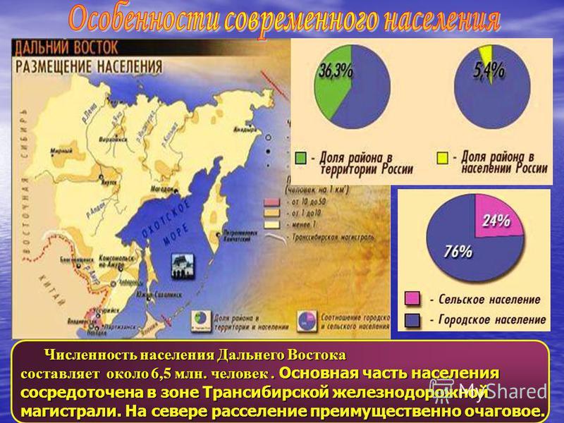 Численность населения Дальнего Востока Численность населения Дальнего Востока составляет около 6,5 млн. человек. Основная часть населения сосредоточена в зоне Трансибирской железнодорожной магистрали. На севере расселение преимущественно очаговое.