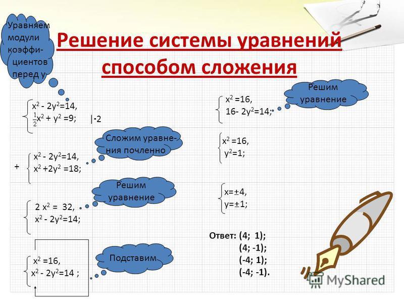 Решение системы уравнений способом сложения х 2 - 2 у 2 =14, х 2 + у 2 =9; Уравняем модули коэффициентов перед у х 2 - 2 у 2 =14, х 2 +2 у 2 =18; + 2 х 2 = 32, х 2 - 2 у 2 =14; Сложим уравнения почленноее Решим уравнение х 2 =16, х 2 - 2 у 2 =14 ; По