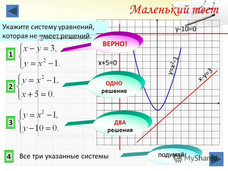 1 3 2 Маленький тест Укажите систему уравнений, которая не имеет решений. 4 ОДНО решение ВЕРНО! ДВА решения ПОДУМАЙ! y=x 2 -1 y-10=0 x-y=3 x+5=0 Все три указанные системы