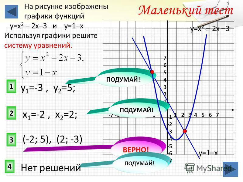3 1 2 Маленький тест На рисунке изображены графики функций у=х 2 – 2 х–3 и у=1–х Используя графики решите систему уравнений. 4 ВЕРНО! ПОДУМАЙ! у=1–х у=х 2 – 2 х –3 1 2 3 4 5 6 7-7 -6 -5 -4 -3 -2 -1 76543217654321 -2 -3 -4 -5 -6 -7 (-2; 5), (2; -3) х