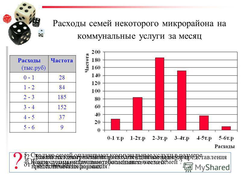 Расходы семей некоторого микрорайона на коммунальные услуги за месяц Расходы (тыс.руб) Частота 0 - 1 28 1 - 284 2 - 3185 3 - 4152 4 - 537 5 - 69 1. Какой тип диаграммы используется для наглядного представления статистических данных? 2. Для каких комм