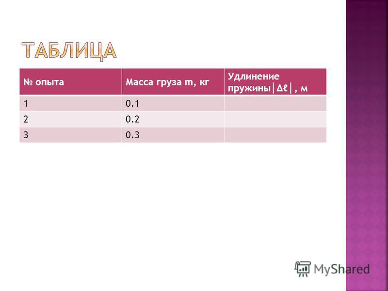 опыта Масса груза m, кг Удлинение пружины, м 10.1 20.2 30.3