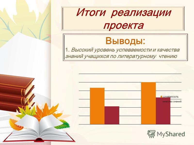 Итоги реализации проекта Выводы: 1. Высокий уровень успеваемости и качества знаний учащихся по литературному чтению