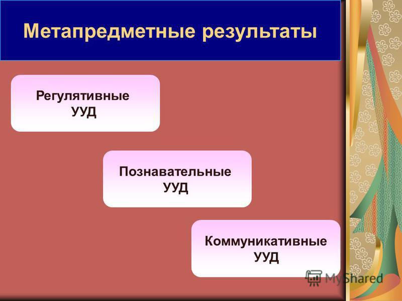 Регулятивные УУД Познавательные УУД Коммуникативные УУД Метапредметные результаты
