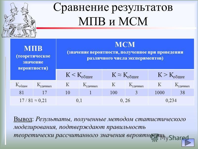 Сравнение результатов МПВ и МСМ МПВ (теоретическое значение вероятности) МСМ (значение вероятности, полученное при проведении различного числа экспериментов) К < К общее К К общее К > К общее К общее К удачных К К К 81171011003100038 17 / 81 0,210,10