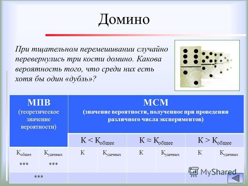МПВ (теоретическое значение вероятности) МСМ (значение вероятности, полученное при проведении различного числа экспериментов) К < К общее К К общее К > К общее К общее *** К удачных *** КК удачных К К *** Домино При тщательном перемешивании случайно