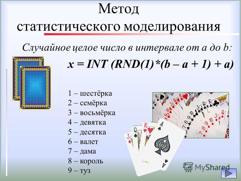 Метод статистического моделирования Случайное целое число в интервале от a до b: x = INT (RND(1)*(b – a + 1) + a) 1 – шестёрка 2 – семёрка 3 – восьмёрка 4 – девятка 5 – десятка 6 – валет 7 – дама 8 – король 9 – туз