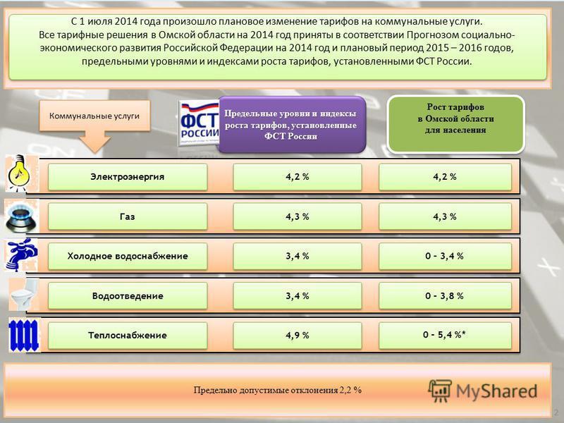 2 Рост тарифов в Омской области для населения Рост тарифов в Омской области для населения Предельные уровни и индексы роста тарифов, установленные ФСТ России 4,2 % 4,3 % 3,4 % 4,9 % 4,2 % 4,3 % 0 – 3,4 % 0 – 3,8 % 0 – 5,4 % * Электроэнергия Газ Холод