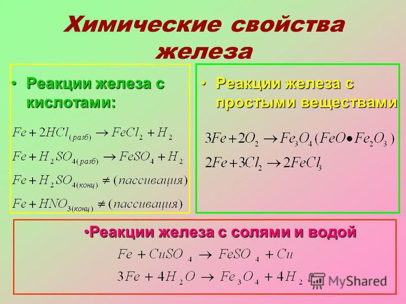 Химические свойства железа Реакции железа с кислотами:Реакции железа с кислотами: Реакции железа с простыми веществами Реакции железа с простыми веществами Реакции железа с солями и водой Реакции железа с солями и водой