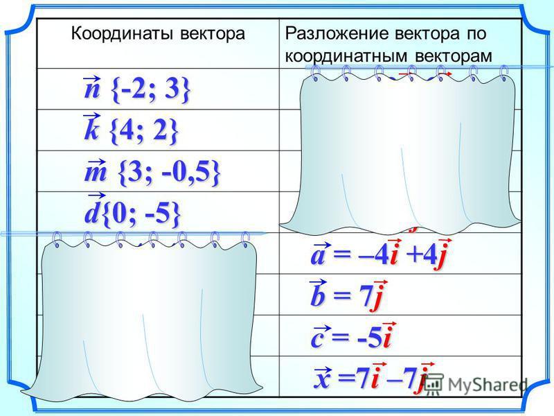 Координаты вектора Разложение вектора по координатным векторам n {-2; 3} k {4; 2} d{0; -5} m {3; -0,5} a {-4; 4} b {0; 7} c {-5; 0} x {7; -7} a = –4i +4j n = – 2i+3j k = 4i+2j m =3i–0,5j d =0i –5j b = 7j c = -5i x =7i –7j