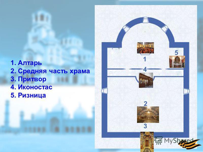 1. Алтарь 2. Средняя часть храма 3. Притвор 4. Иконостас 5. Ризница