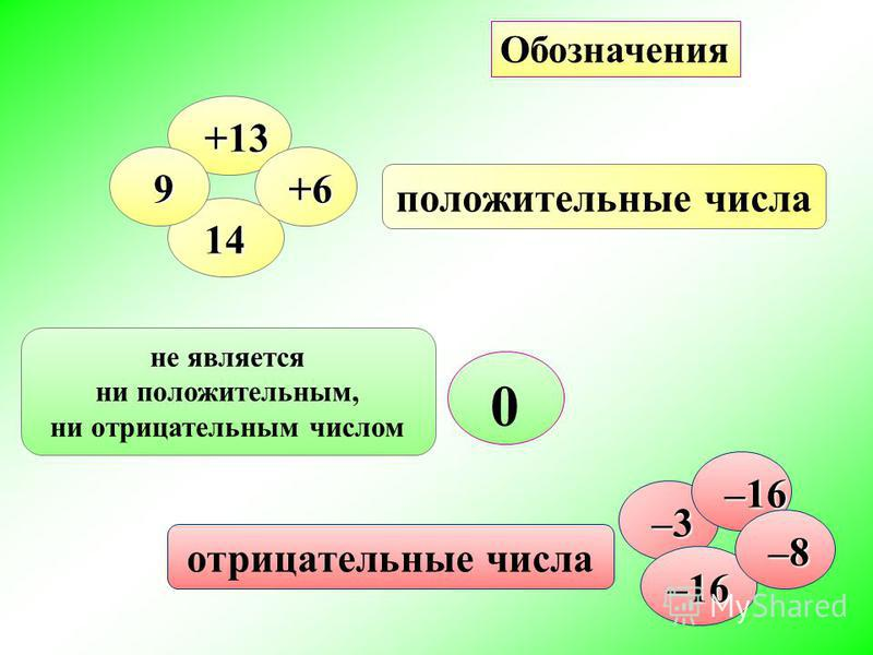 не является ни положительным, ни отрицательным числом положительные числа отрицательные числа +13 +13 14 9 +6 +6 –3 –3 –16 –16 –16 –8 –8 0 Обозначения