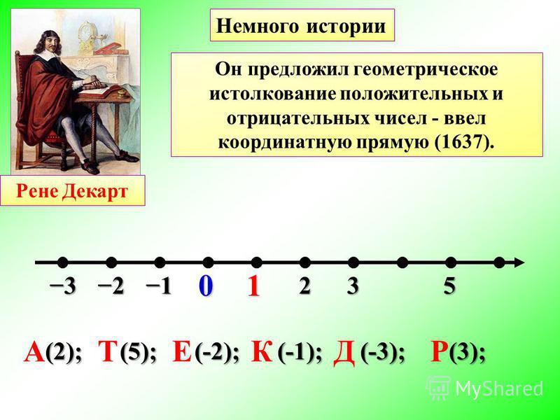 01 (2); (5); (-2); (-1); (-3); (3); ДЕКАРТ Признанию отрицательных чисел способствовали работы французского математика, физика и философа Рене Декарта (1596-1650). Он предложил геометрическое истолкование положительных и отрицательных чисел - ввел ко