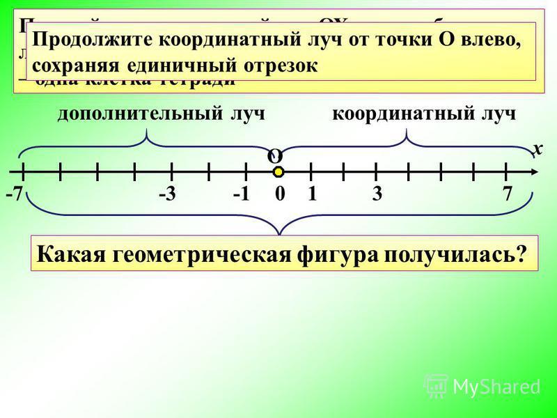 0137 координатный луч -3-7 дополнительный луч координатная прямая ? Практическая работа Постройте координатный луч ОХ так, чтобы начало луча было посередине тетради. Единичный отрезок – одна клетка тетради О х Продолжите координатный луч от точки О в