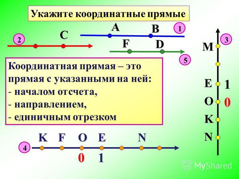 С А В F D KFOEN01 M E O K N 1 0 Координатная прямая – это прямая с указанными на ней: - началом отсчета, - направлением, - единичным отрезком Укажите координатные прямые 1 23 4 5