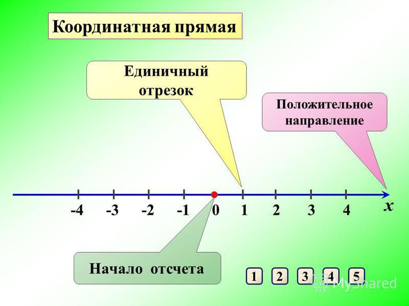 12345 Положительное направление Начало отсчета 14 Единичный отрезок 32-2-3-4 х 0 Координатная прямая