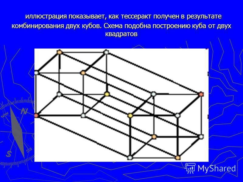 иллюстрация показывает, как тессеракт получен в результате комбинирования двух кубов. Схема подобна построению куба от двух квадратов иллюстрация показывает, как тессеракт получен в результате комбинирования двух кубов. Схема подобна построению куба