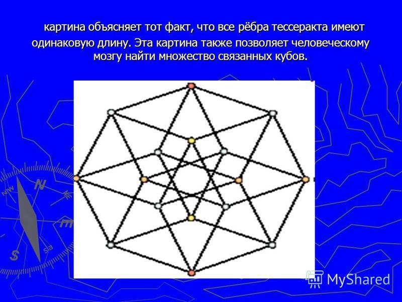 картина объясняет тот факт, что все рёбра тессеракта имеют одинаковую длину. Эта картина также позволяет человеческому мозгу найти множество связанных кубов. картина объясняет тот факт, что все рёбра тессеракта имеют одинаковую длину. Эта картина так