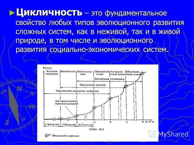 Цикличность – это фундаментальное свойство любых типов эволюционного развития сложных систем, как в неживой, так и в живой природе, в том числе и эволюционного развития социально-экономических систем. Цикличность – это фундаментальное свойство любых