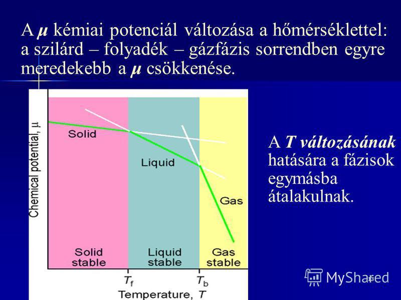 13 A μ kémiai potenciál változása a hőmérséklettel: a szilárd – folyadék – gázfázis sorrendben egyre meredekebb a μ csökkenése. A T változásának hatására a fázisok egymásba átalakulnak.