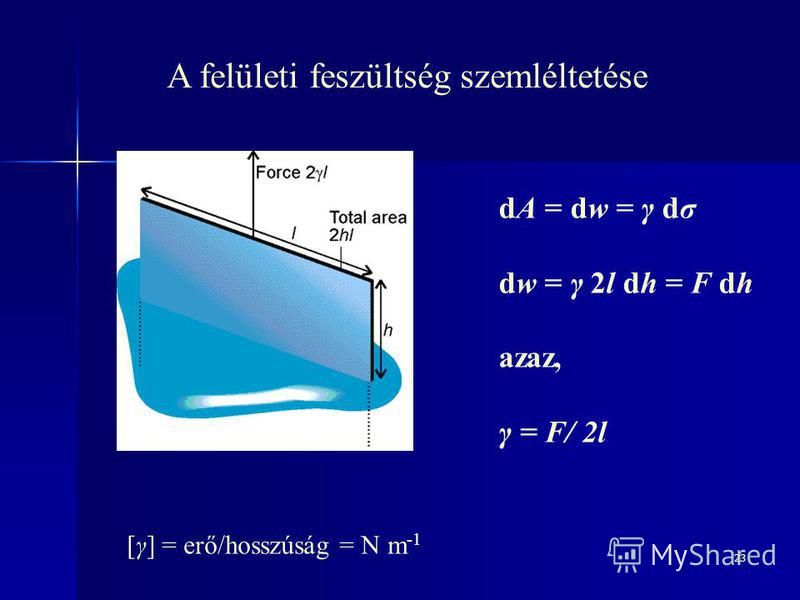 23 A felületi feszültség szemléltetése dA = dw = γ dσ dw = γ 2l dh = F dh azaz, γ = F/ 2l [γ] = erő/hosszúság = N m -1
