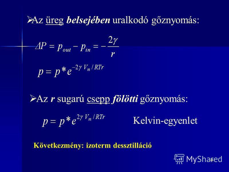 26 Az üreg belsejében uralkodó gőznyomás: Kelvin-egyenlet Az r sugarú csepp fölötti gőznyomás: Következmény: izoterm dessztilláció