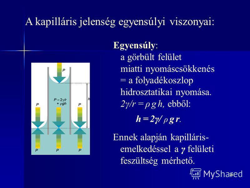 28 A kapilláris jelenség egyensúlyi viszonyai: Egyensúly: a görbült felület miatti nyomáscsökkenés = a folyadékoszlop hidrosztatikai nyomása. 2γ/r = ρ g h, ebből: h = 2γ/ ρ g r. Ennek alapján kapilláris- emelkedéssel a γ felületi feszültség mérhető.