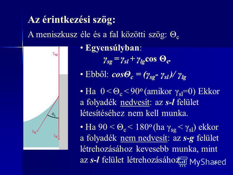 29 Az érintkezési szög: A meniszkusz éle és a fal közötti szög: Θ c Egyensúlyban: γ sg = γ sl + γ lg cos Θ c. Ebből: cosΘ c = (γ sg - γ sl )/ γ lg Ha 0 < Θ c < 90 o (amikor γ sl =0) Ekkor a folyadék nedvesít: az s-l felület létesítéséhez nem kell mun