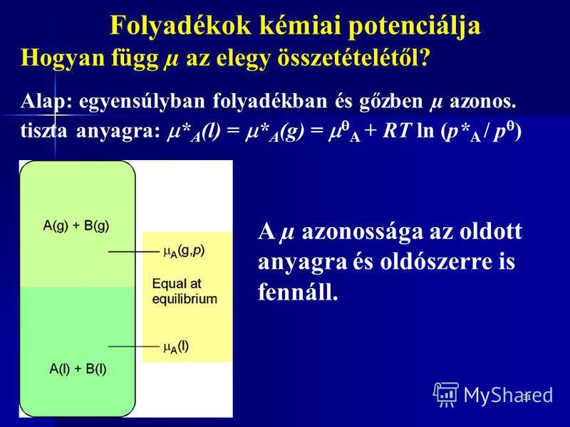 31 Folyadékok kémiai potenciálja Hogyan függ µ az elegy összetételétől? Alap: egyensúlyban folyadékban és gőzben µ azonos. tiszta anyagra: * A (l) = * A (g) = A + RT ln (p* A / p ) A µ azonossága az oldott anyagra és oldószerre is fennáll.