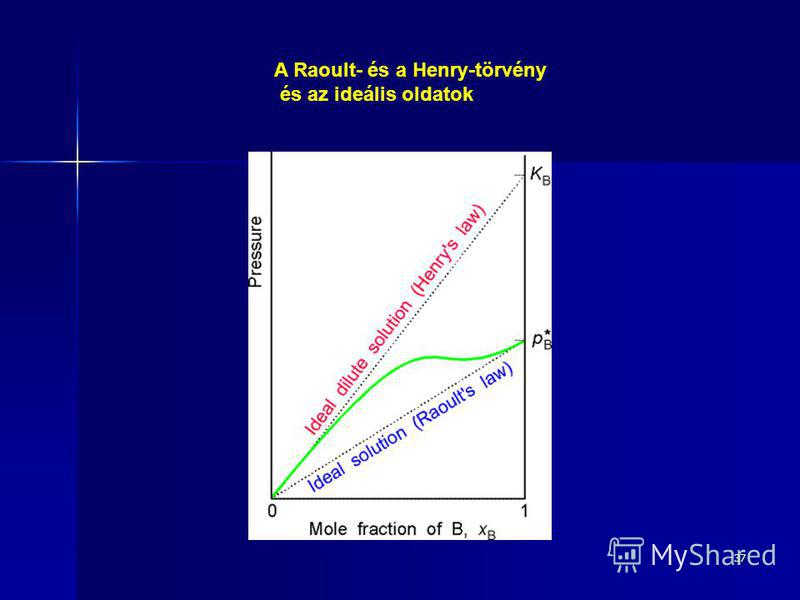 37 A Raoult- és a Henry-törvény és az ideális oldatok