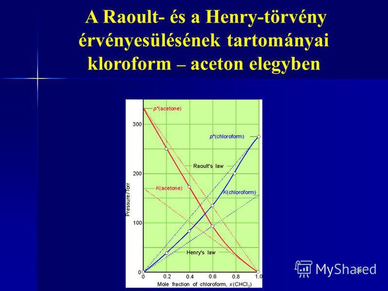 38 A Raoult- és a Henry-törvény érvényesülésének tartományai kloroform – aceton elegyben