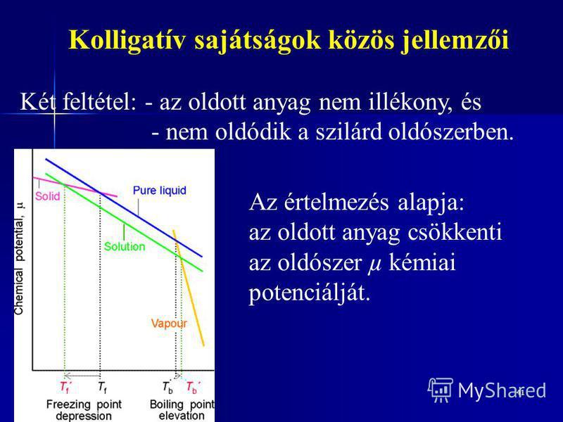 41 Kolligatív sajátságok közös jellemzői Két feltétel: - az oldott anyag nem illékony, és - nem oldódik a szilárd oldószerben. Az értelmezés alapja: az oldott anyag csökkenti az oldószer µ kémiai potenciálját.
