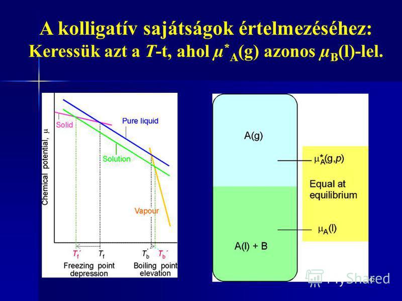 42 A kolligatív sajátságok értelmezéséhez: Keressük azt a T-t, ahol µ * A (g) azonos µ B (l)-lel.