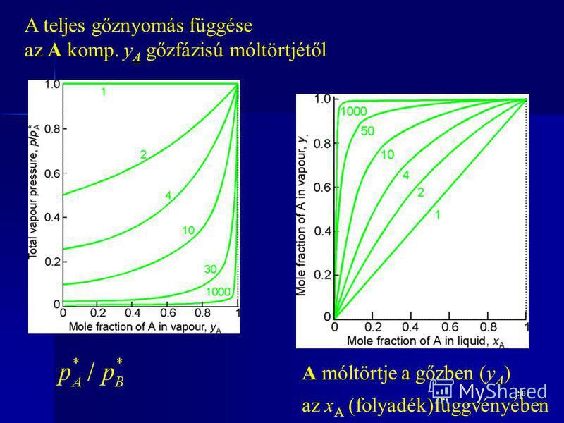 50 A móltörtje a gőzben (y A ) az x A (folyadék)függvényében A teljes gőznyomás függése az A komp. y A gőzfázisú móltörtjétől