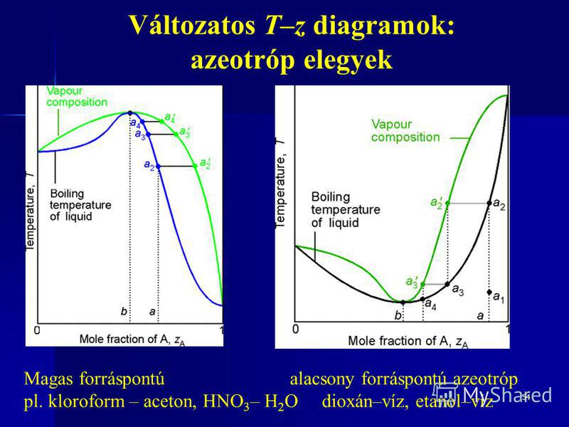 54 Változatos T–z diagramok: azeotróp elegyek Magas forráspontú alacsony forráspontú azeotróp pl. kloroform – aceton, HNO 3 – H 2 O dioxán–víz, etanol–víz