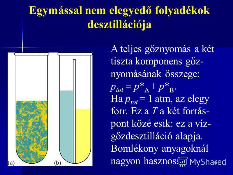 55 Egymással nem elegyedő folyadékok desztillációja A teljes gőznyomás a két tiszta komponens gőz- nyomásának összege: p tot p* A + p* B. Ha p tot = 1 atm, az elegy forr. Ez a T a két forrás- pont közé esik: ez a víz- gőzdesztilláció alapja. Bomlékon