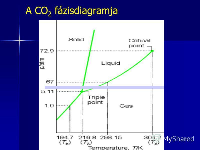7 A CO 2 fázisdiagramja