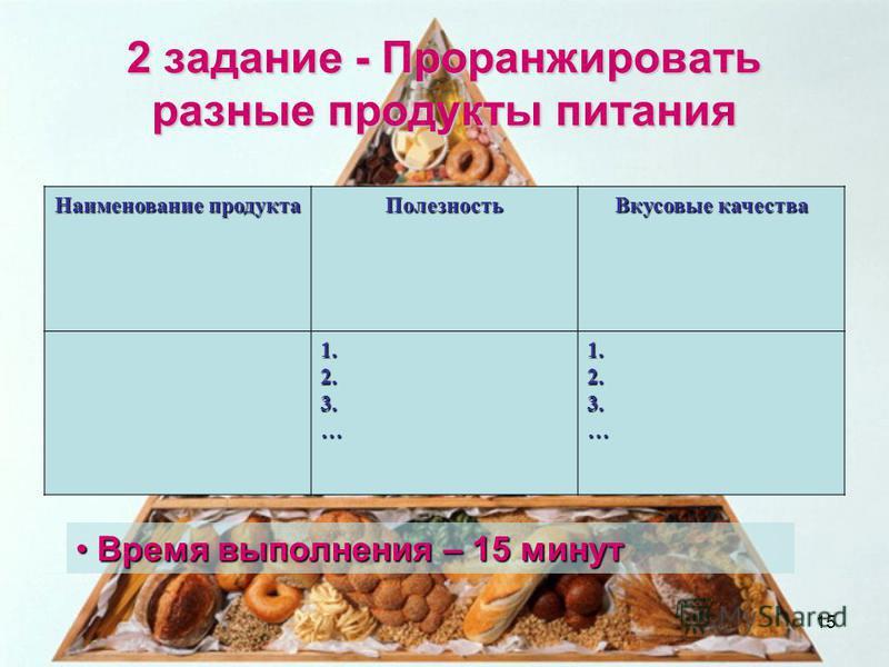 2 задание - Проранжировать разные продукты питания Наименование продукта Полезность Вкусовые качества 1.2.3.…1.2.3.… Время выполнения – 15 минут Время выполнения – 15 минут 15