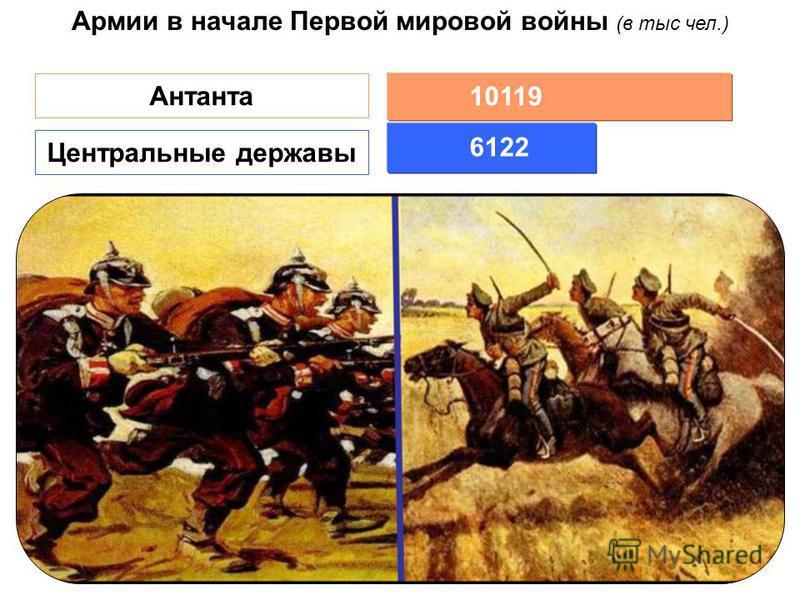 3822 2300 5338 1000 3781 Германия Австро- Венгрия Россия АнглияФранция 6122 10119 Армии в начале Первой мировой войны (в тыс чел.) Антанта Центральные державы