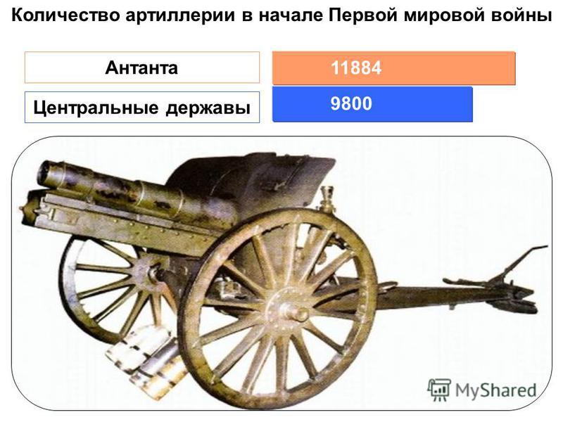 6528 3272 7088 1354 3444 Германия Австро- Венгрия Россия АнглияФранция 9800 11884 Количество артиллерии в начале Первой мировой войны Антанта Центральные державы