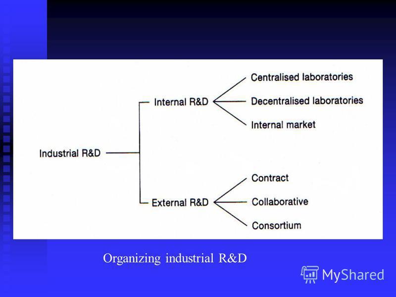 Organizing industrial R&D