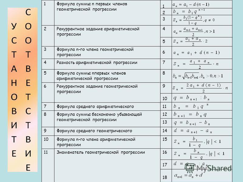123123 4545 6 7 8 9 10 11 12 13 14 15 16 17 18 Знаменатель геометрической прогрессии 11 Формула n-го члена арифметической прогрессии 10 Формула среднего геометрического 9 Формула суммы бесконечно убывающей геометрической прогрессии 8 Формула среднего